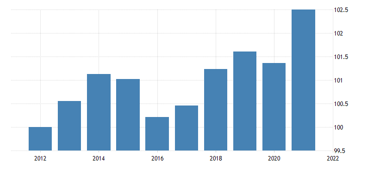 united states exports of goods automotive vehicles engines and parts chain type price index fed data