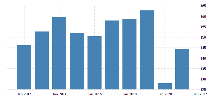 united states exports of goods automotive vehicles engines and parts fed data