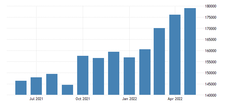 united states exports of goods balance of payments basis mil of $ m sa fed data