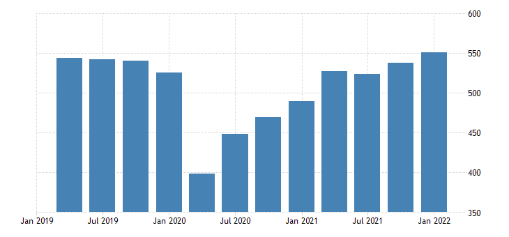 united states exports of goods capital goods except automotive bil of dollar fed data