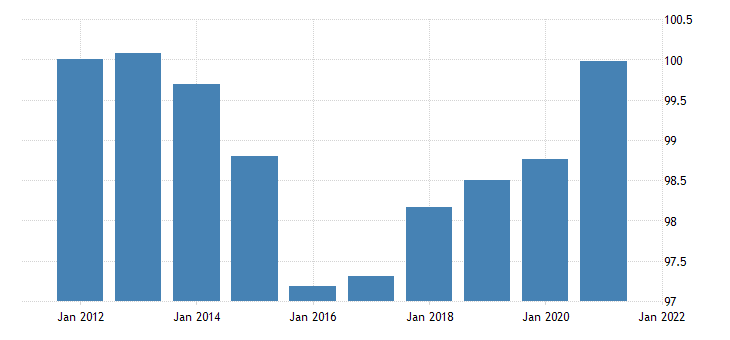 united states exports of goods capital goods except automotive chain type price index fed data