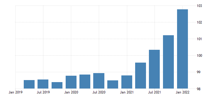 united states exports of goods capital goods except automotive chain type price index index 2009 100 fed data