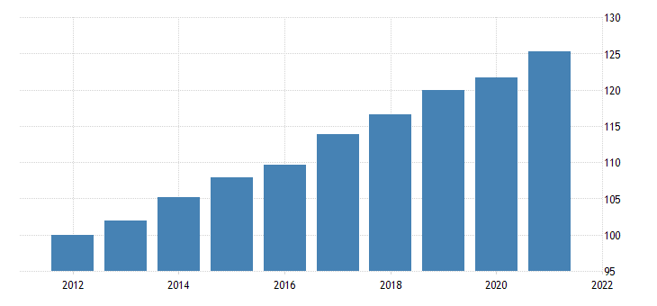 united states exports of goods capital goods except automotive civilian aircraft engines and parts chain type price index fed data