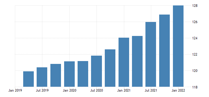 united states exports of goods capital goods except automotive civilian aircraft engines and parts chain type price index index 2009 100 fed data