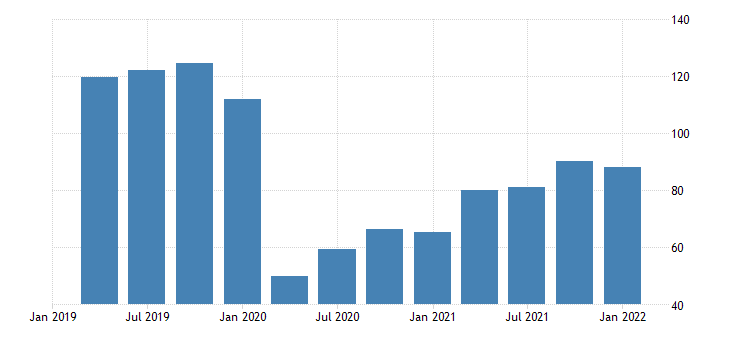 united states exports of goods capital goods except automotive civilian aircraft engines and parts fed data