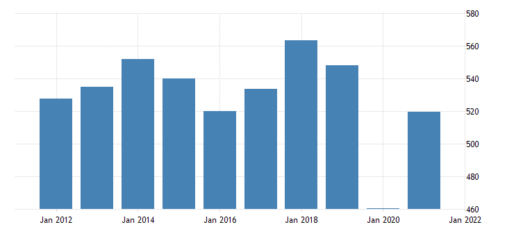 united states exports of goods capital goods except automotive fed data