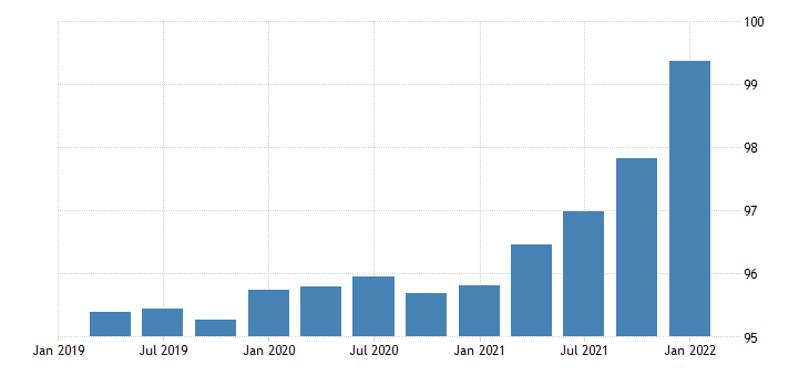 united states exports of goods capital goods except automotive other chain type price index index 2009 100 fed data