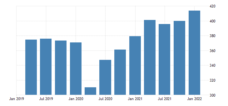 united states exports of goods capital goods except automotive other fed data