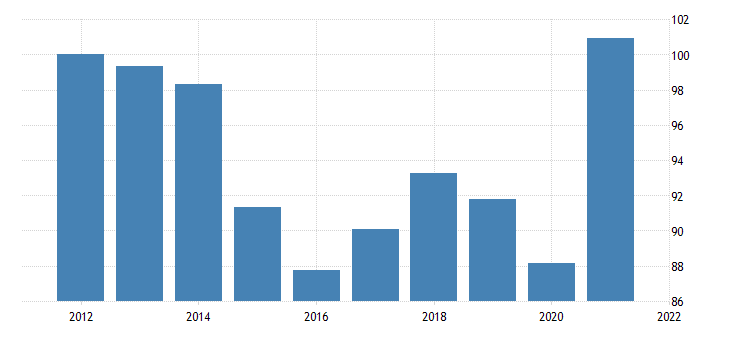 united states exports of goods chain type price index fed data