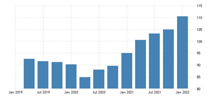united states exports of goods chain type price index index 2009 100 fed data