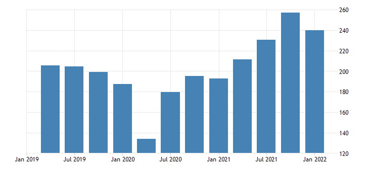 united states exports of goods consumer goods except automotive bil of dollar fed data