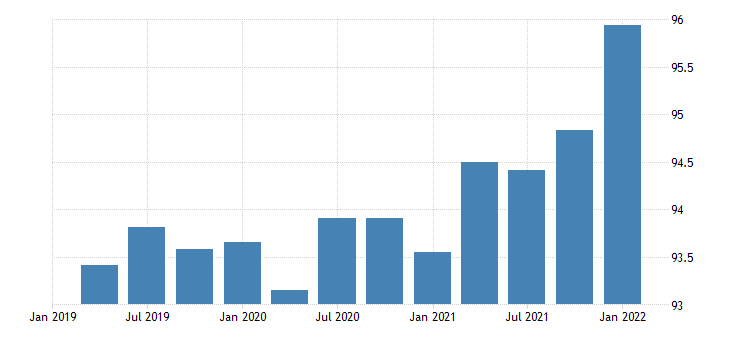united states exports of goods consumer goods except automotive chain type price index index 2009 100 fed data