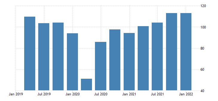 united states exports of goods consumer goods except automotive durable goods bil of dollar fed data