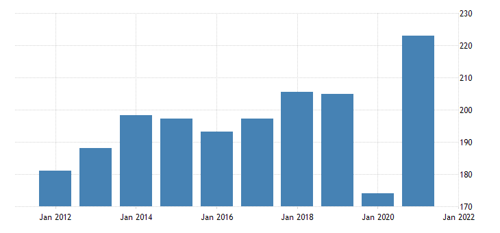 united states exports of goods consumer goods except automotive fed data