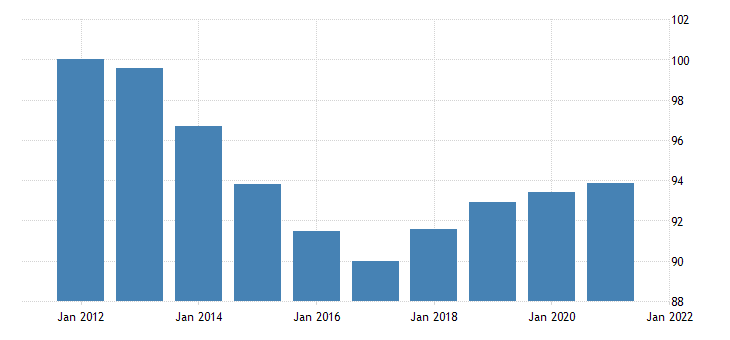 united states exports of goods consumer goods except automotive nondurable goods chain type price index fed data