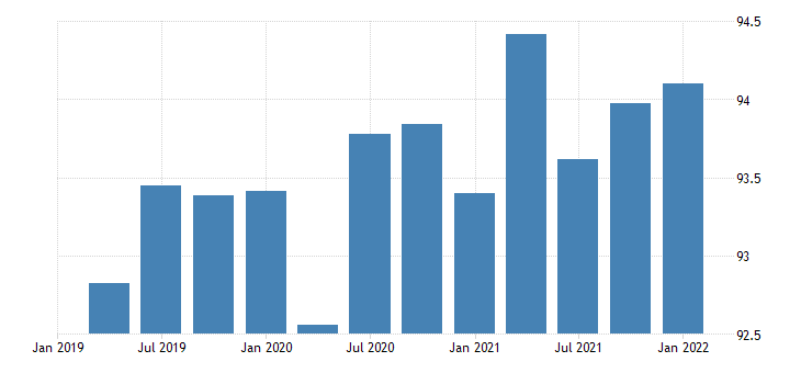 united states exports of goods consumer goods except automotive nondurable goods chain type price index index 2009 100 fed data