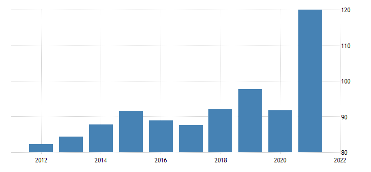 united states exports of goods consumer goods except automotive nondurable goods fed data