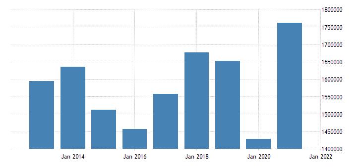 united states exports of goods fed data