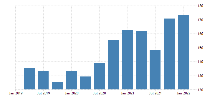 united states exports of goods foods feeds and beverages bil of dollar fed data