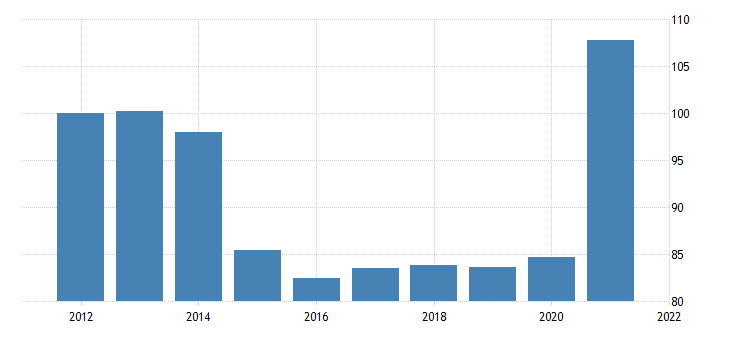 united states exports of goods foods feeds and beverages chain type price index fed data