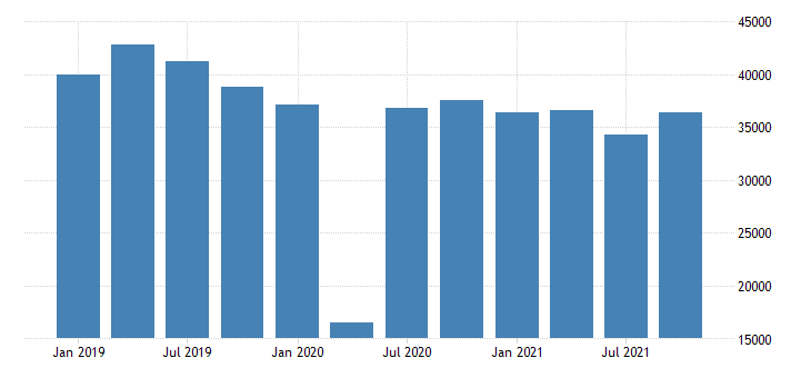 united states exports of goods general merchandise automotive vehicles parts and engines fed data