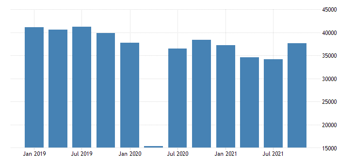united states exports of goods general merchandise automotive vehicles parts and engines mil of dollar fed data