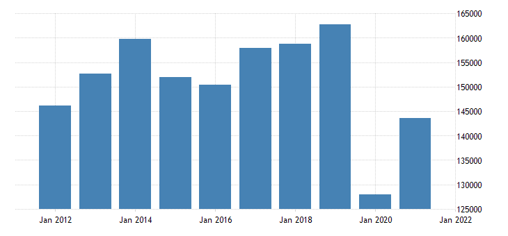 united states exports of goods general merchandise automotive vehicles parts and engines mil of dollar nsa fed data