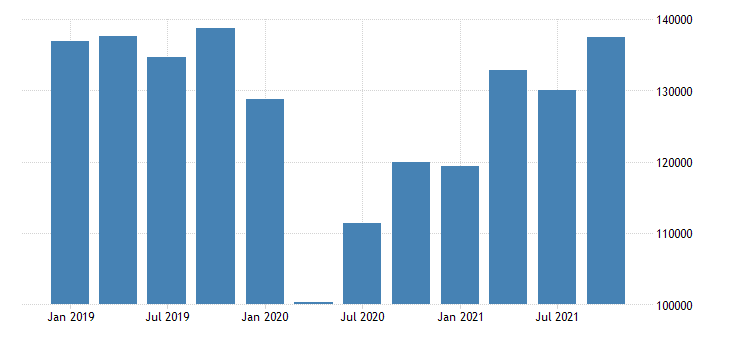 united states exports of goods general merchandise capital goods except automotive mil of dollar nsa fed data
