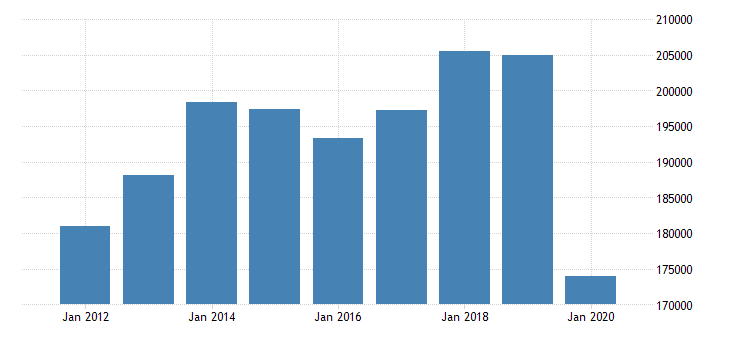 united states exports of goods general merchandise consumer goods except food and automotive mil of dollar fed data