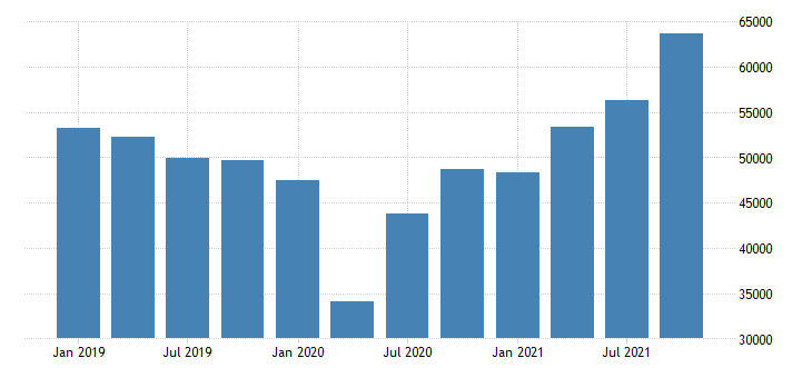 united states exports of goods general merchandise consumer goods except food and automotive mil of dollar nsa fed data