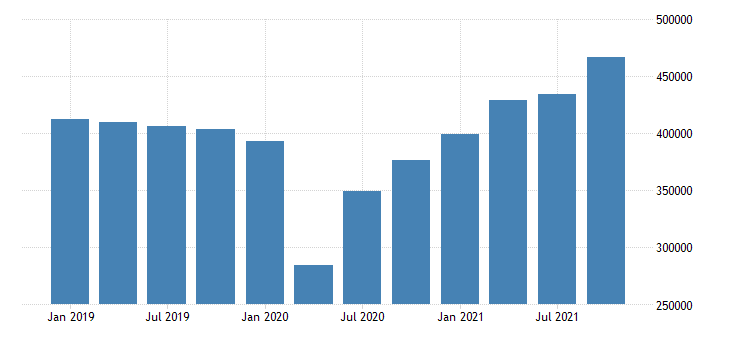 united states exports of goods general merchandise fed data