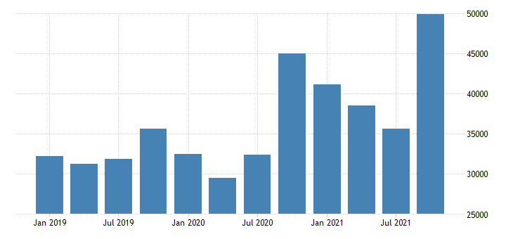 united states exports of goods general merchandise foods feeds and beverages mil of dollar nsa fed data