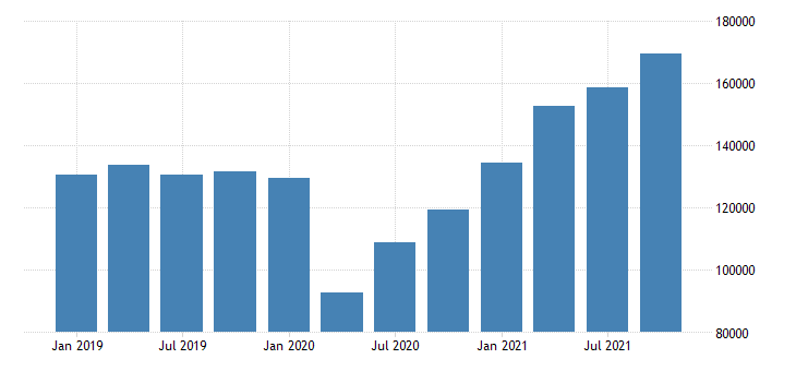 united states exports of goods general merchandise industrial supplies and materials mil of dollar fed data