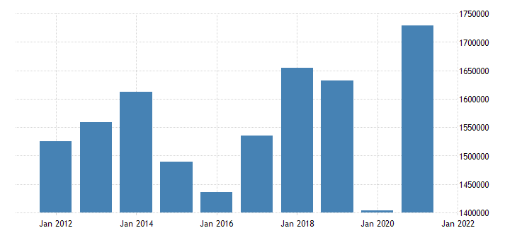 united states exports of goods general merchandise mil of dollar fed data