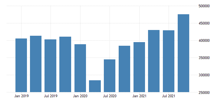 united states exports of goods general merchandise mil of dollar nsa fed data