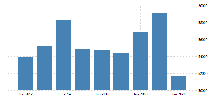 united states exports of goods general merchandise other general merchandise mil of dollar fed data