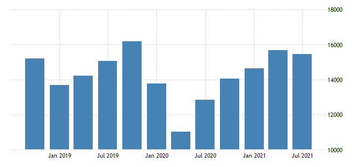 united states exports of goods general merchandise other general merchandise mil of dollar nsa fed data