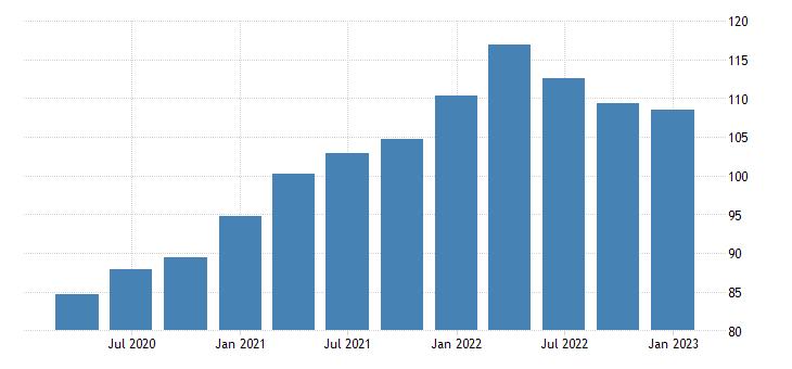 united states exports of goods implicit price deflator fed data