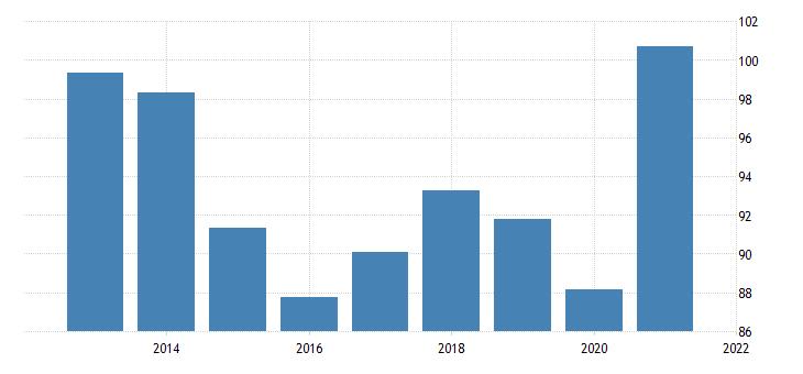 united states exports of goods implicit price deflator index 2009 100 fed data