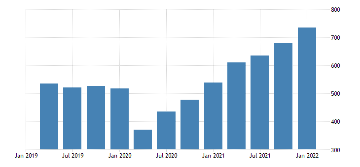 united states exports of goods industrial supplies and materials bil of dollar fed data