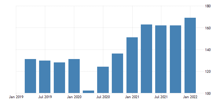 united states exports of goods industrial supplies and materials durable goods bil of dollar fed data
