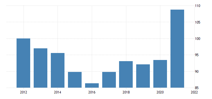 united states exports of goods industrial supplies and materials durable goods chain type price index fed data