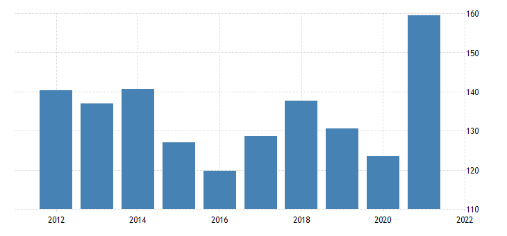united states exports of goods industrial supplies and materials durable goods fed data