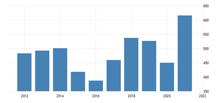 united states exports of goods industrial supplies and materials fed data