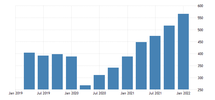united states exports of goods industrial supplies and materials nondurable goods bil of dollar fed data