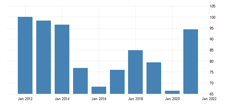 united states exports of goods industrial supplies and materials nondurable goods chain type price index fed data