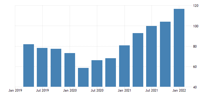 united states exports of goods industrial supplies and materials nondurable goods chain type price index index 2009 100 fed data