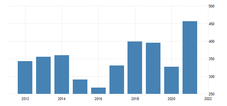 united states exports of goods industrial supplies and materials nondurable goods fed data