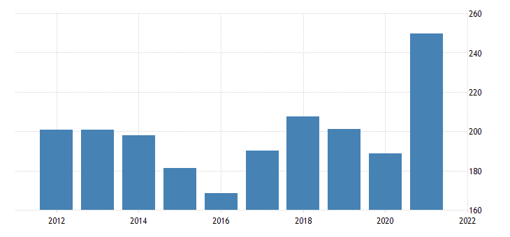 united states exports of goods industrial supplies and materials nondurable goods nondurable goods excluding petroleum and products bil of dollar fed data
