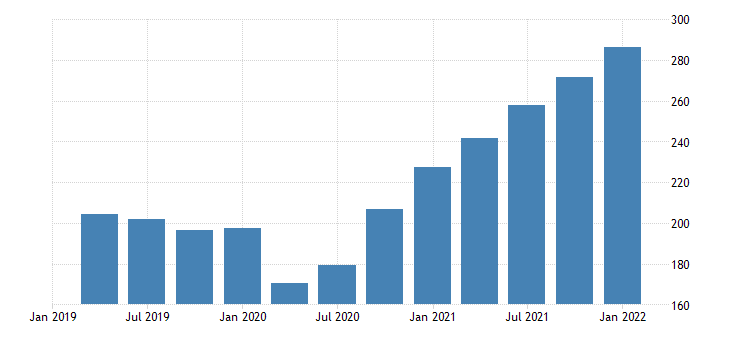 united states exports of goods industrial supplies and materials nondurable goods nondurable goods excluding petroleum and products bil of dollar saar fed data